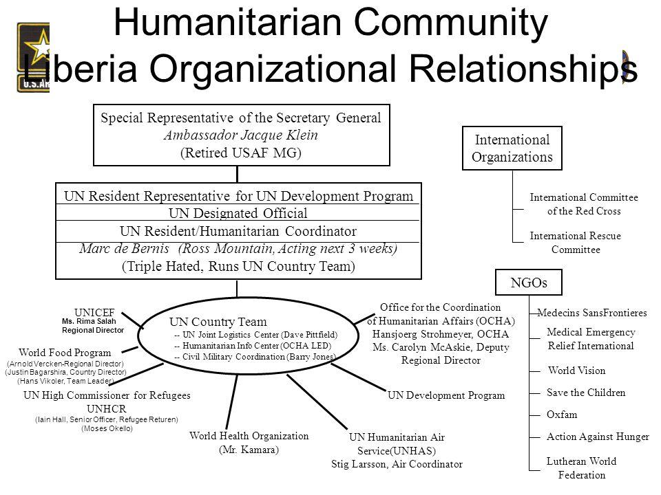 Humanitarian Community Liberia Organizational Relationships
