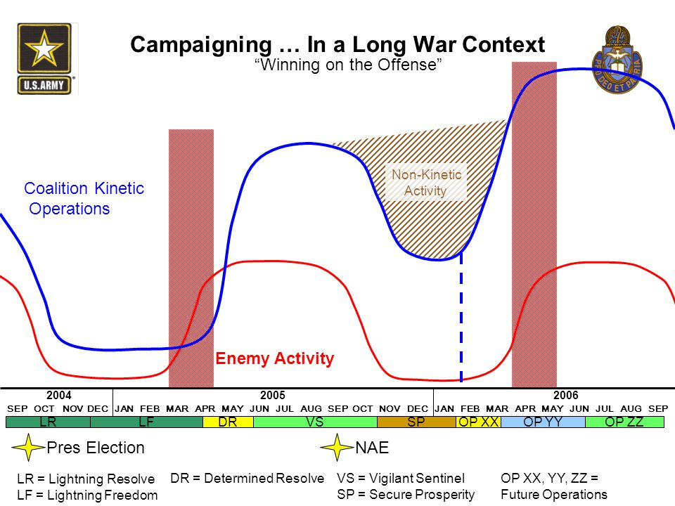Campaigning … In a Long War Context
