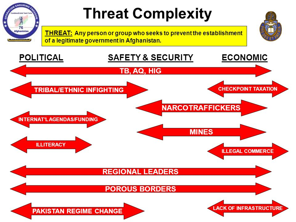 Threat Complexity POLITICAL SAFETY & SECURITY ECONOMIC TB, AQ, HIG