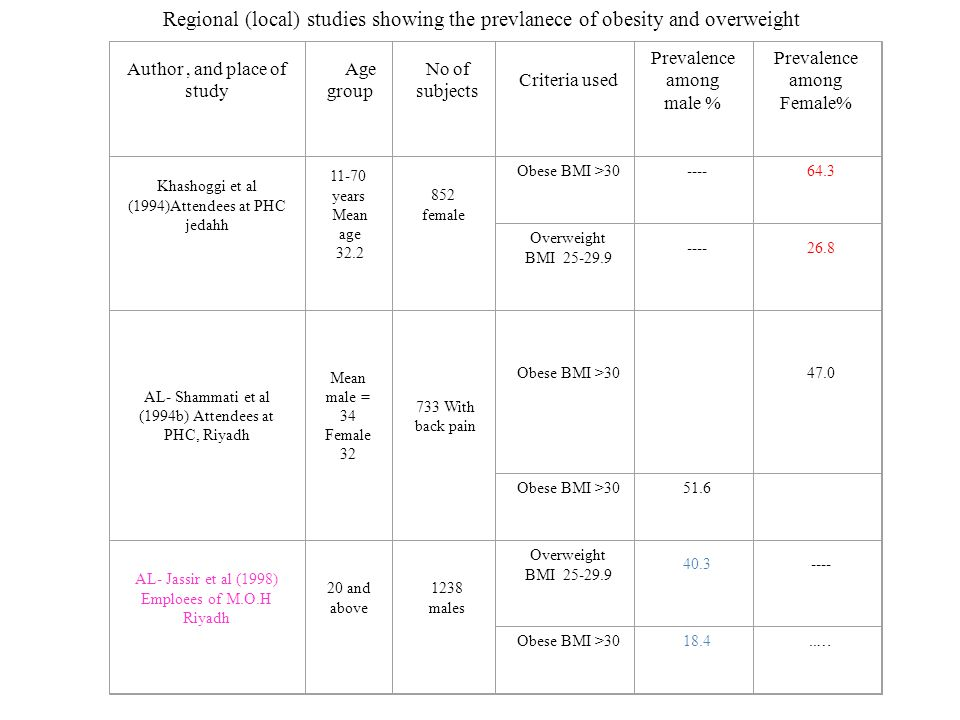 Regional (local) studies showing the prevlanece of obesity and overweight