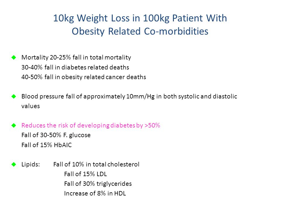 10kg Weight Loss in 100kg Patient With Obesity Related Co-morbidities