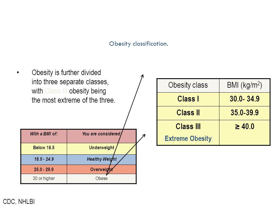 Obesity classification.