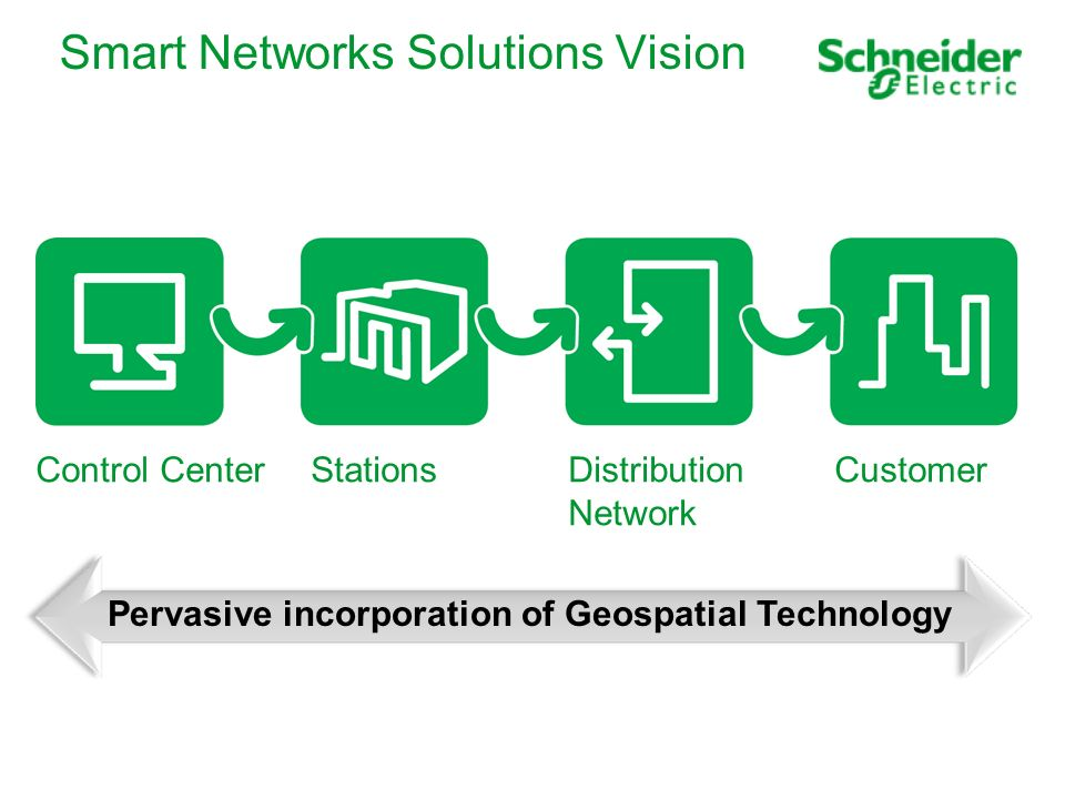 Pervasive incorporation of Geospatial Technology