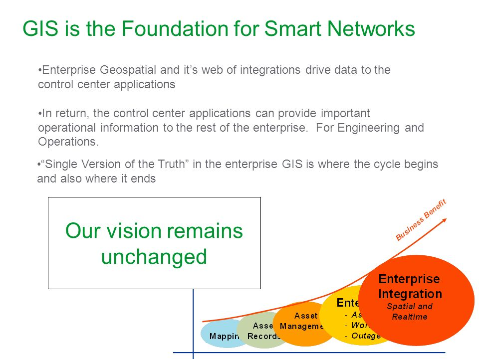 GIS is the Foundation for Smart Networks