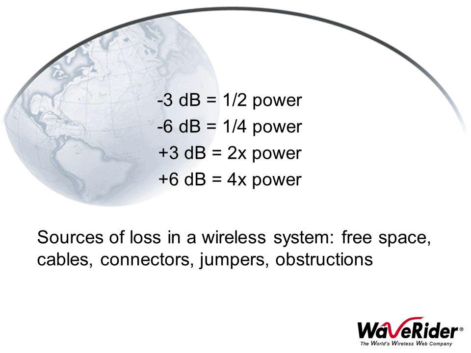-3 dB = 1/2 power -6 dB = 1/4 power. +3 dB = 2x power. +6 dB = 4x power.