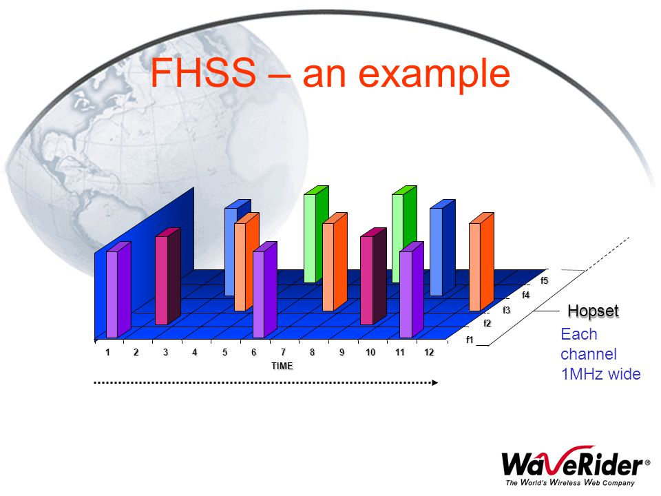 FHSS – an example Hopset Each channel 1MHz wide f5 f4 f3 f2 f1 1 2 3 4