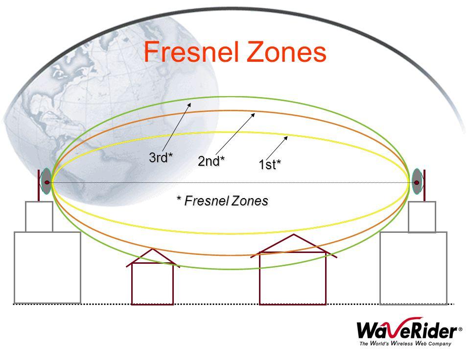 Fresnel Zones 3rd* 2nd* 1st* * Fresnel Zones