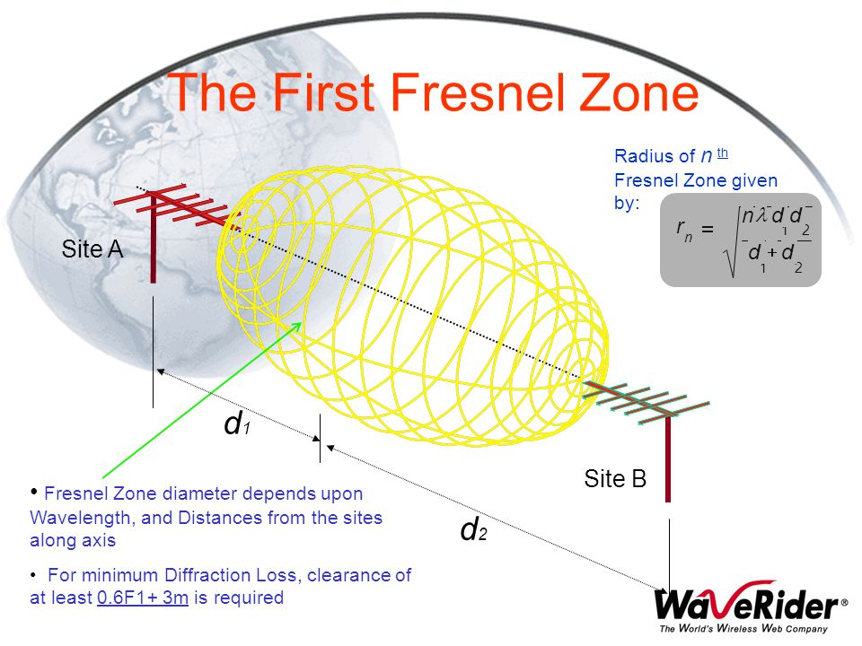 The First Fresnel Zone d1 d2 Site A Site B