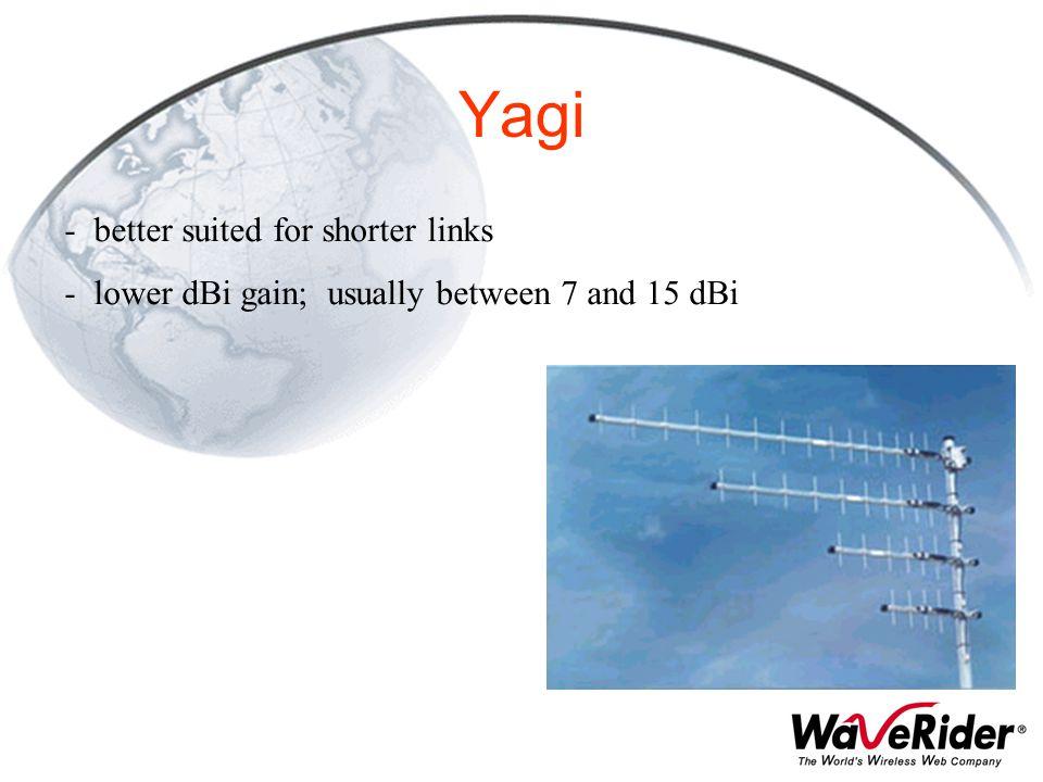 Yagi better suited for shorter links