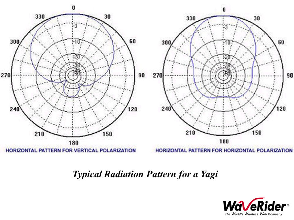 Typical Radiation Pattern for a Yagi