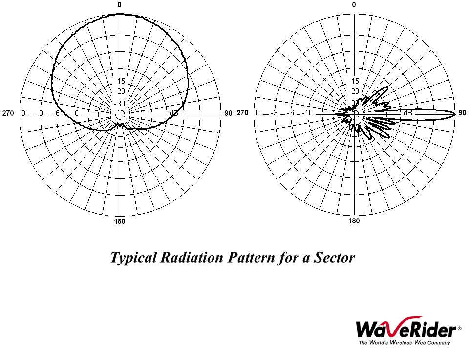 Typical Radiation Pattern for a Sector