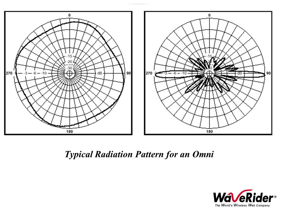 Typical Radiation Pattern for an Omni