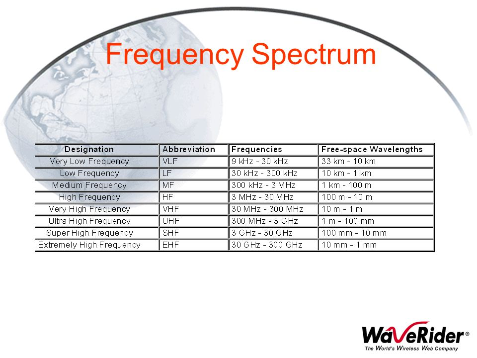 Frequency Spectrum Basic resource for wireless communications