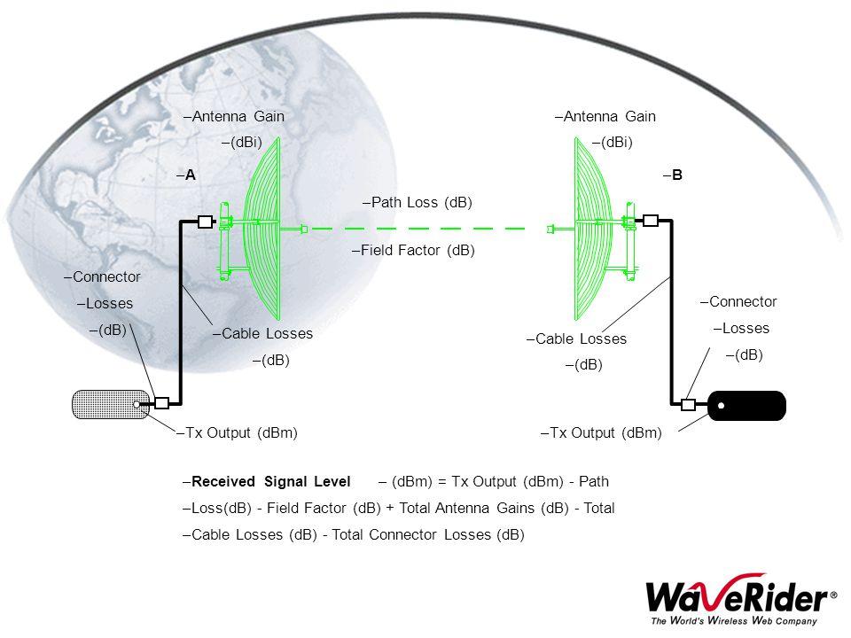 Path Loss (dB) Field Factor (dB) Antenna Gain. (dBi) Cable Losses. (dB) Connector. Losses. A.