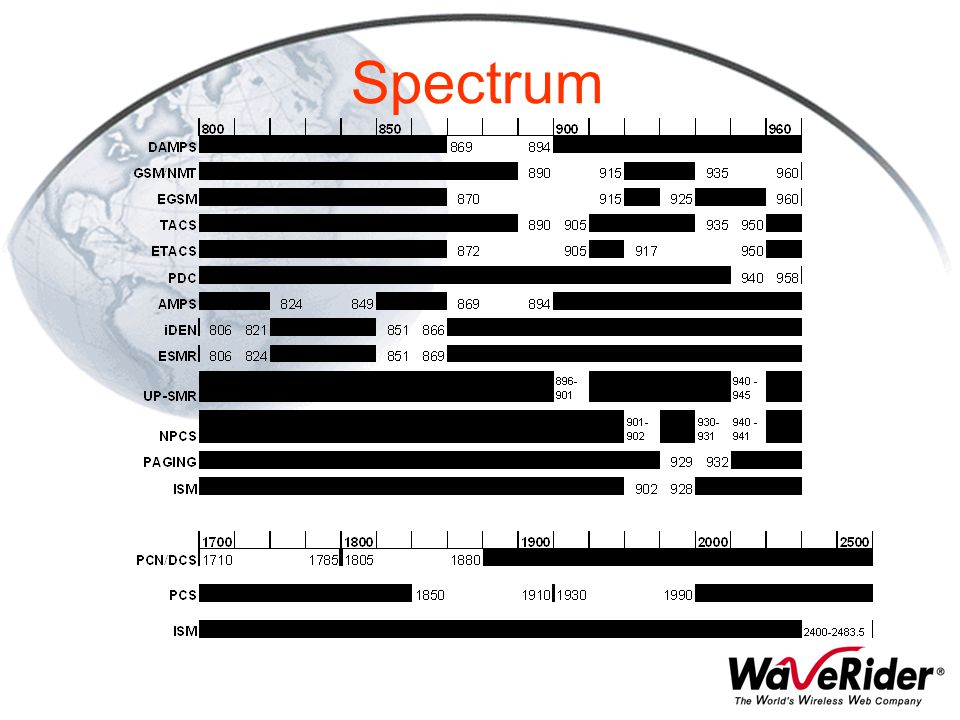 Spectrum Mobile bands Upper part of band for base Tx