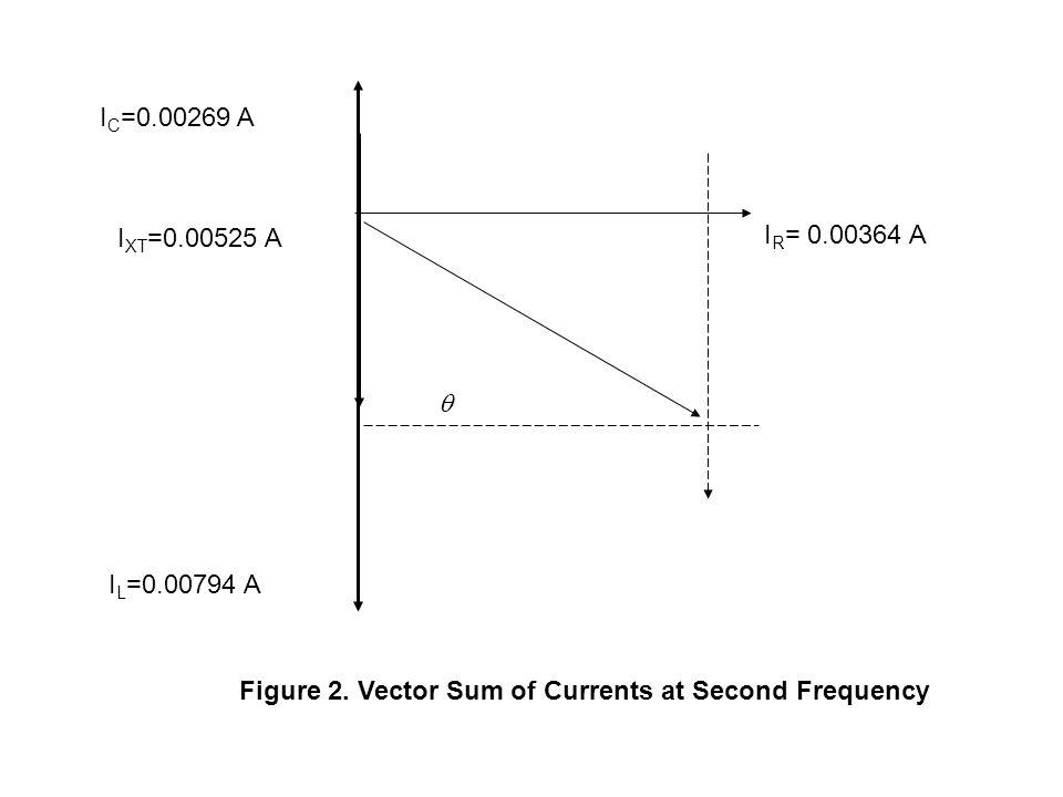  IR= 0.00364 A. IL=0.00794 A. IXT=0.00525 A. IC=0.00269 A.