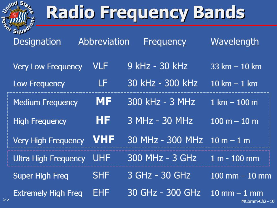 Radio Frequency Bands Designation Abbreviation Frequency Wavelength