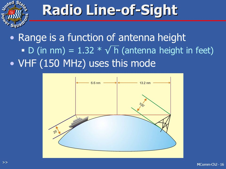 Radio Line-of-Sight Range is a function of antenna height