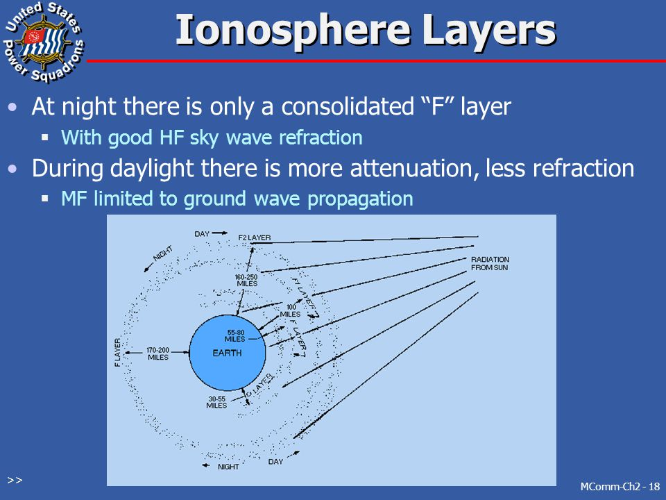 Ionosphere Layers At night there is only a consolidated F layer