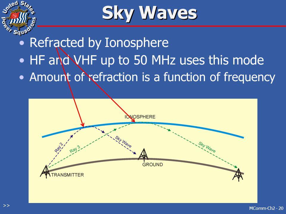 Sky Waves Refracted by Ionosphere
