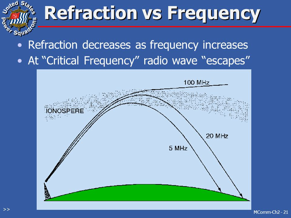Refraction vs Frequency
