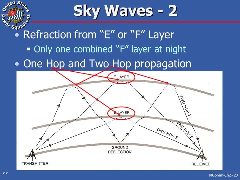 Sky Waves - 2 Refraction from E or F Layer