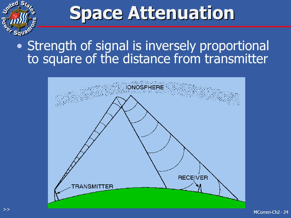 Space Attenuation Strength of signal is inversely proportional to square of the distance from transmitter.