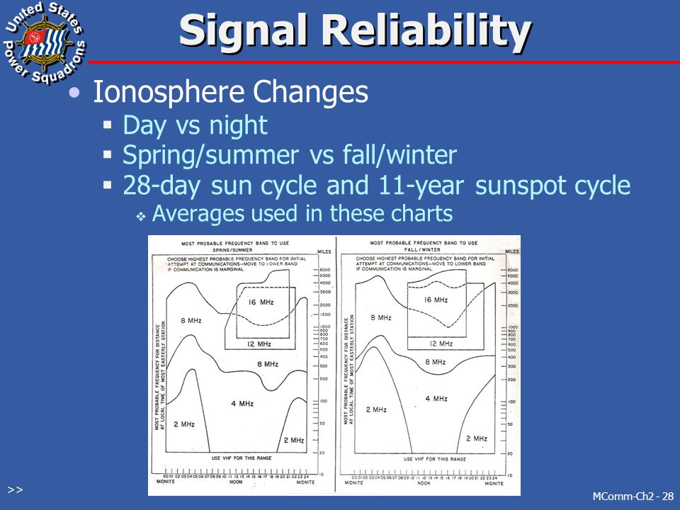 Signal Reliability Ionosphere Changes Day vs night