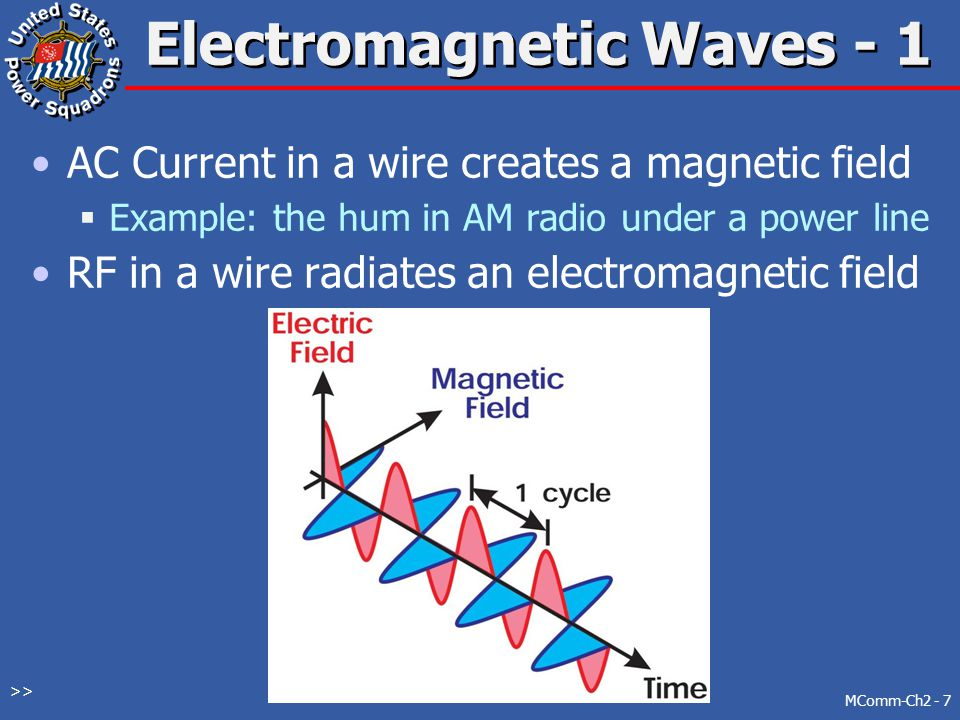 Electromagnetic Waves - 1