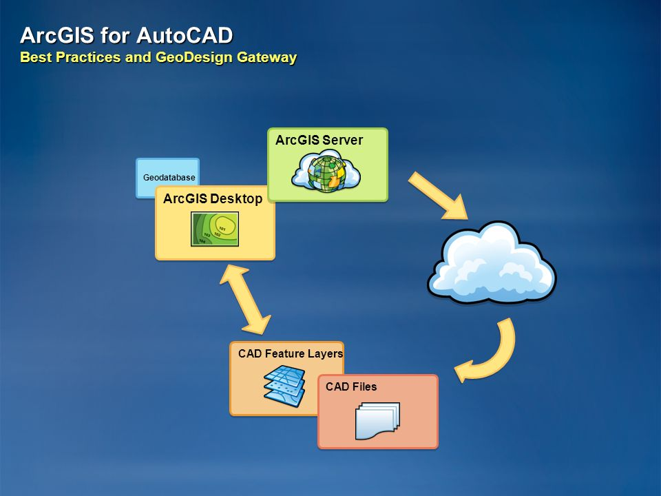ArcGIS for AutoCAD Best Practices and GeoDesign Gateway