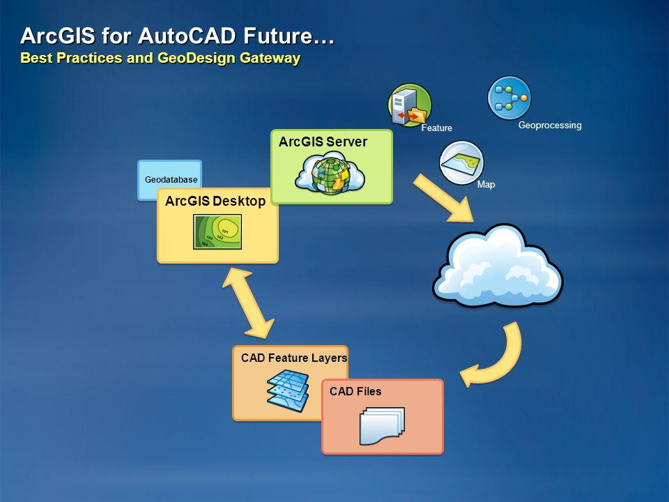 ArcGIS for AutoCAD Future… Best Practices and GeoDesign Gateway