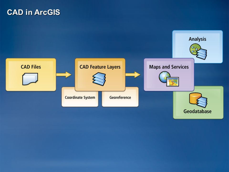 CAD in ArcGIS