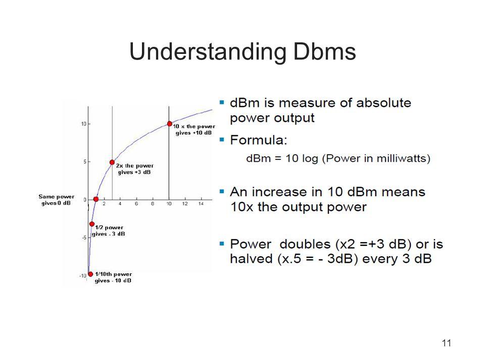 Understanding Dbms