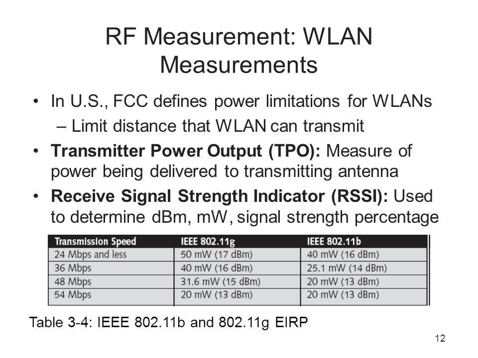 RF Measurement: WLAN Measurements