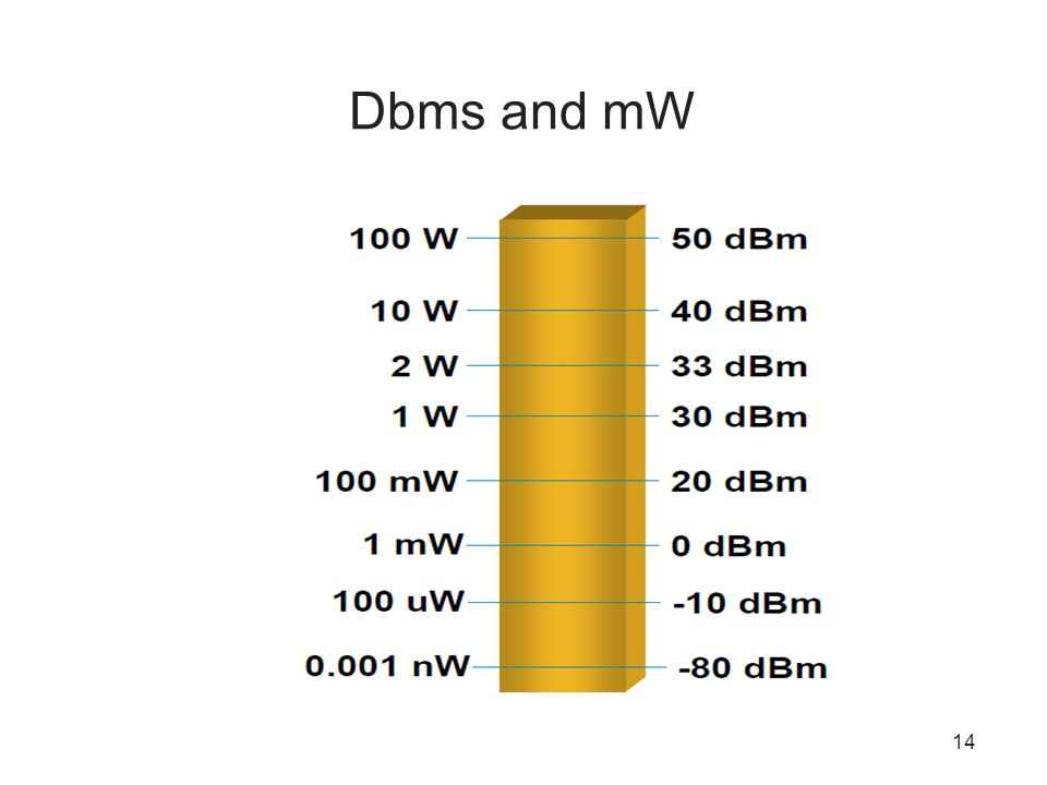 Dbms and mW