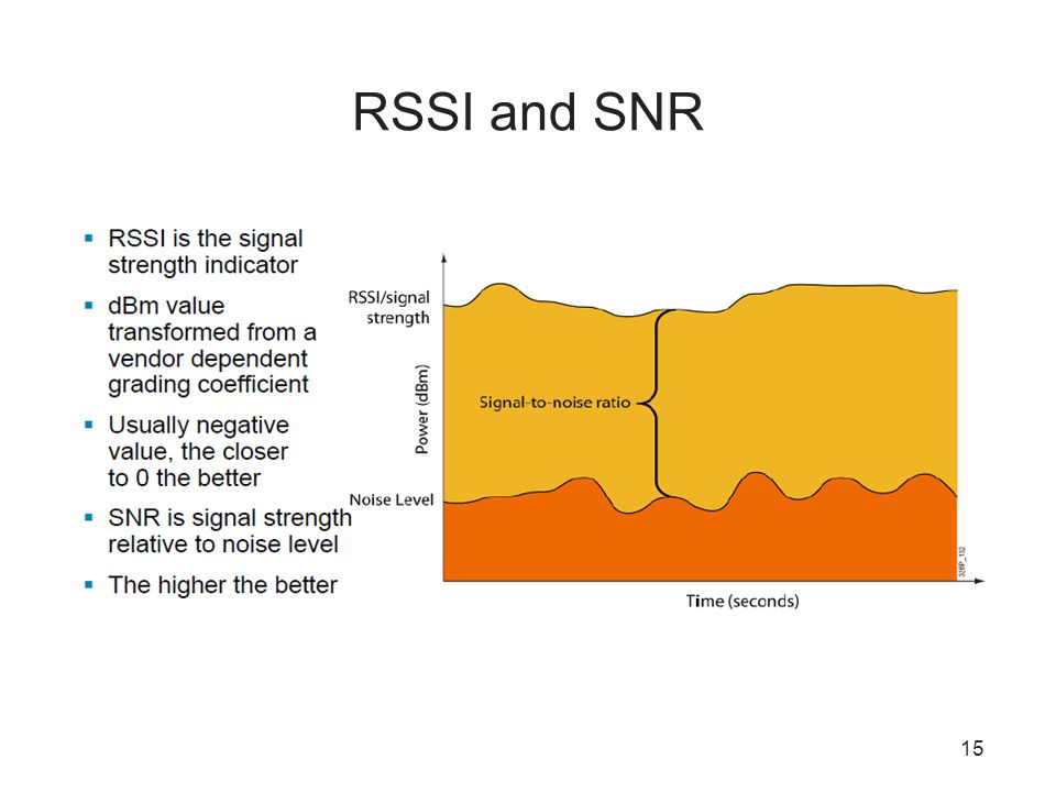 RSSI and SNR