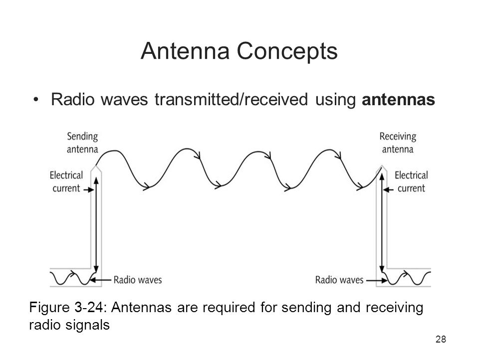 Antenna Concepts Radio waves transmitted/received using antennas