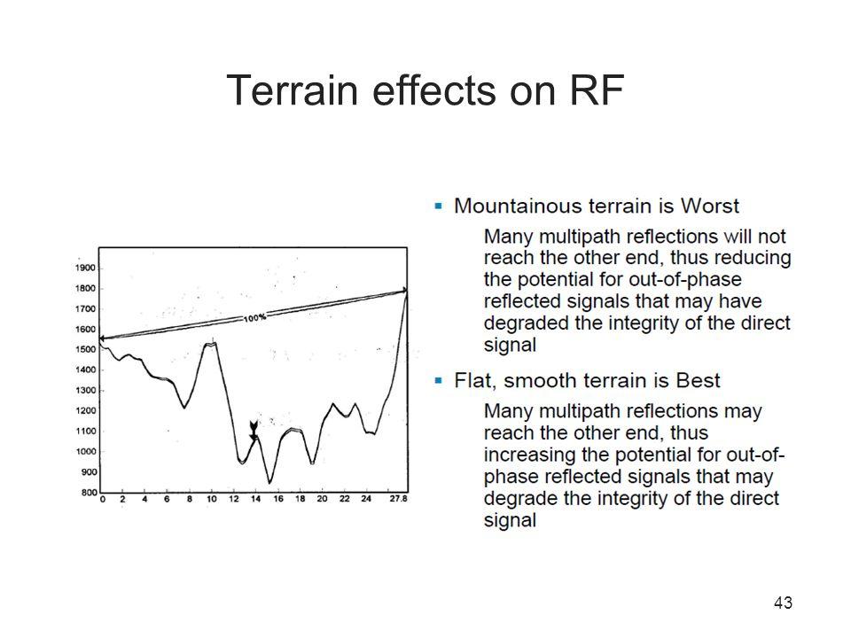 Terrain effects on RF