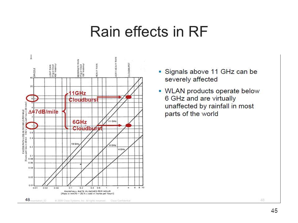 Rain effects in RF