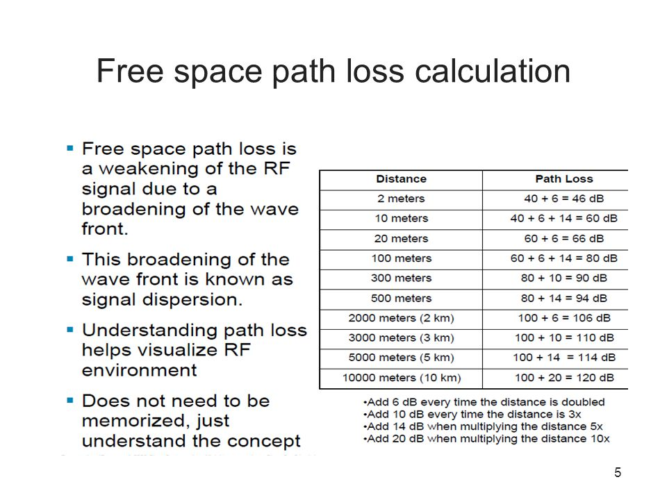 Free space path loss calculation