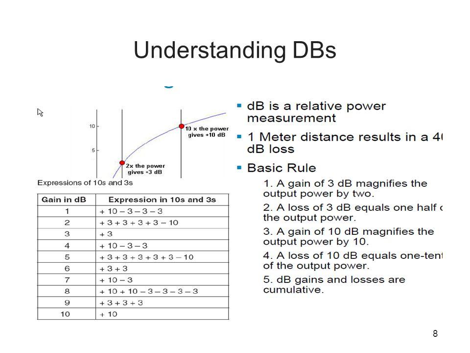 Understanding DBs