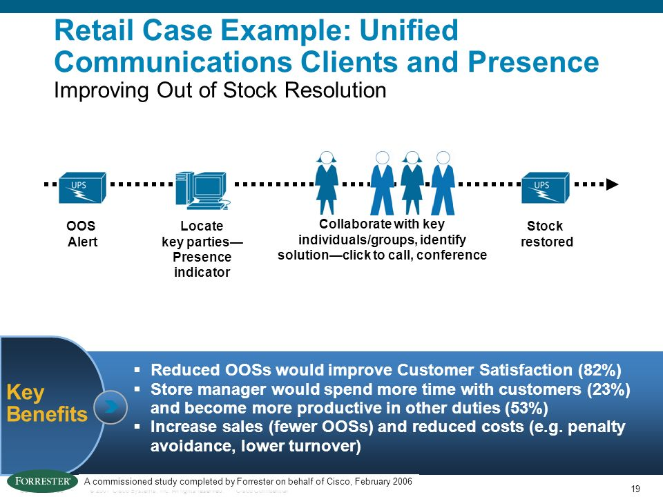 Retail Case Example: Unified Communications Clients and Presence Improving Out of Stock Resolution