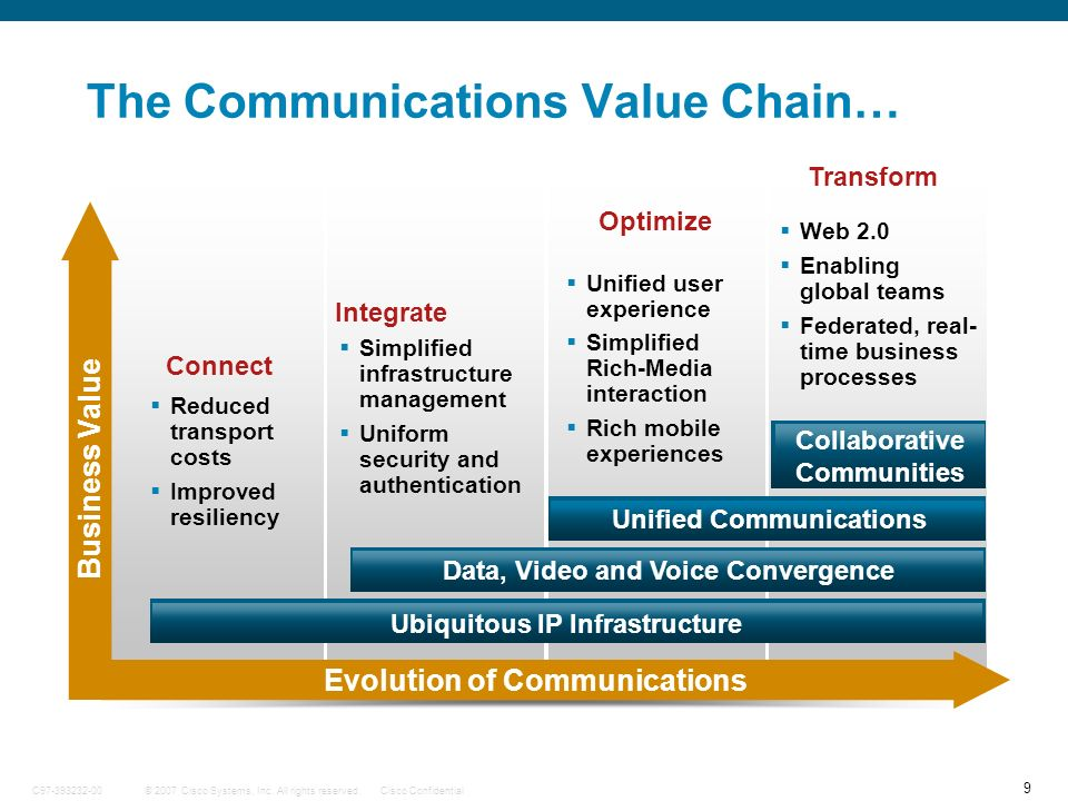 The Communications Value Chain…