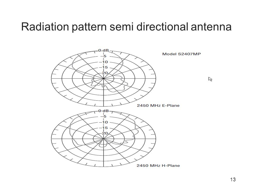 Radiation pattern semi directional antenna