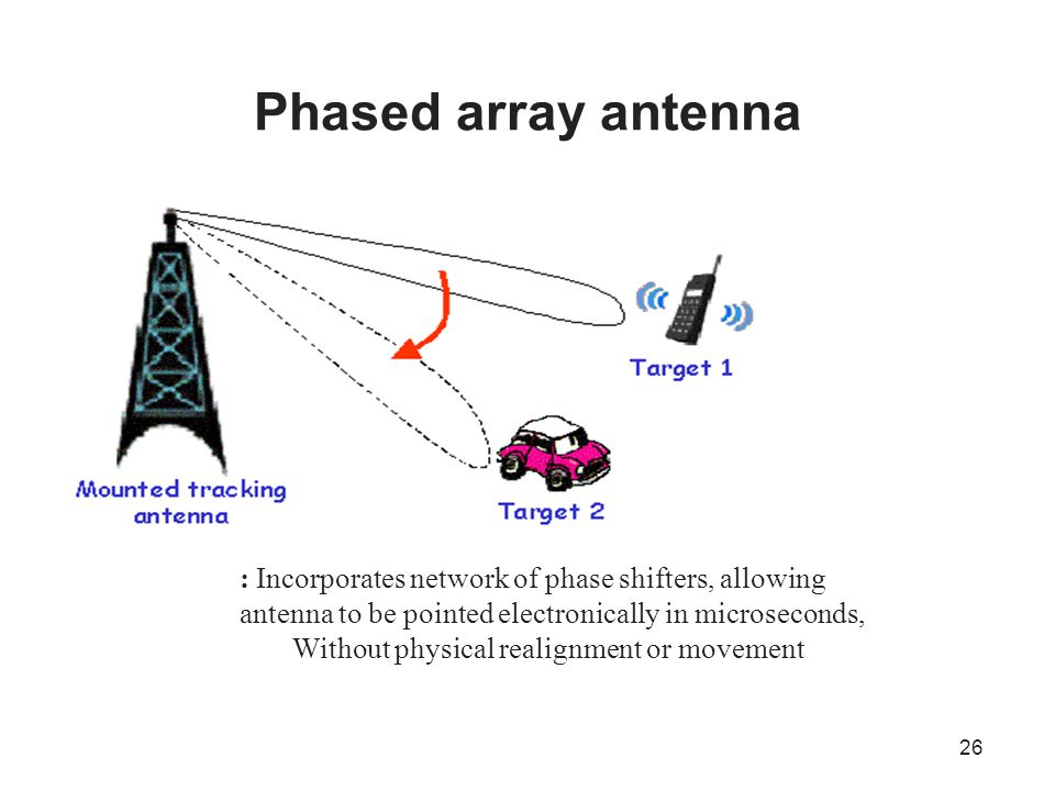 Phased array antenna : Incorporates network of phase shifters, allowing antenna to be pointed electronically in microseconds,