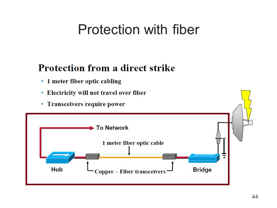 Protection with fiber