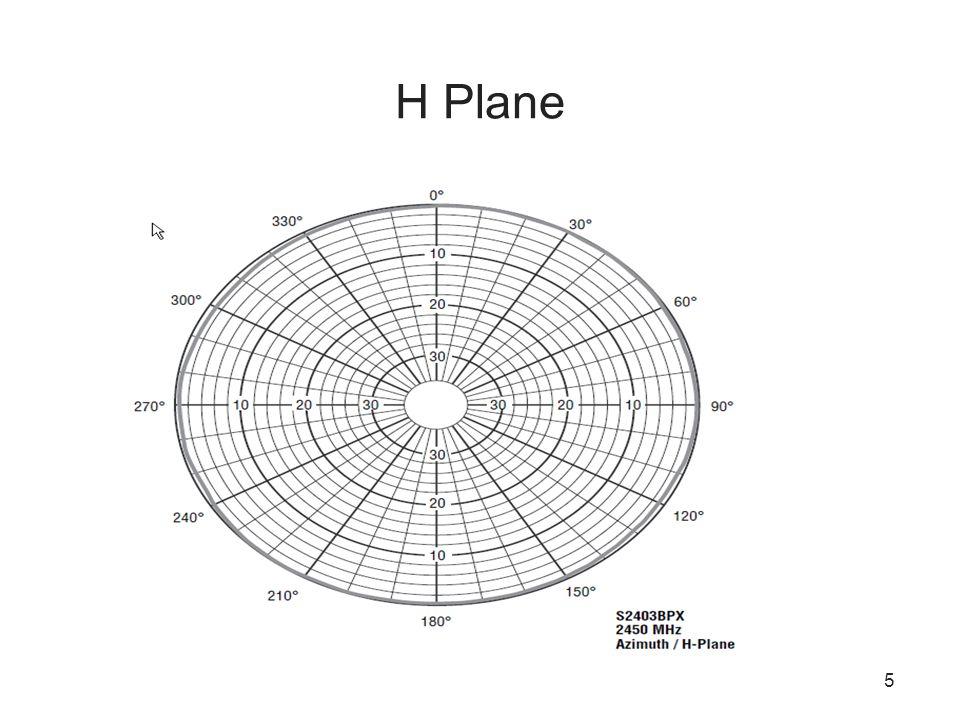 H Plane