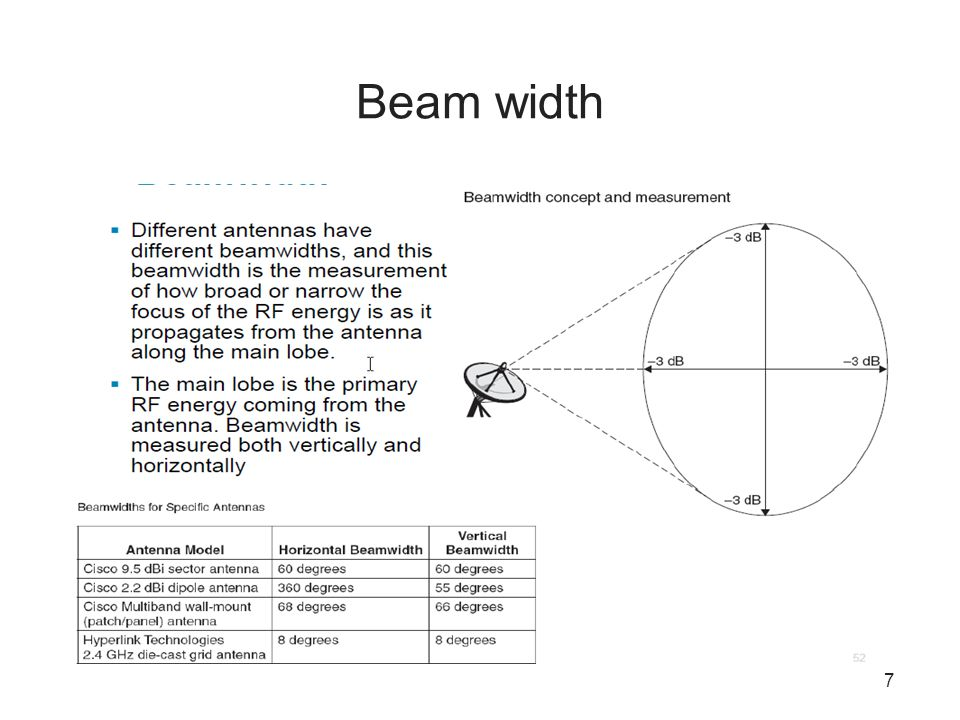 Beam width
