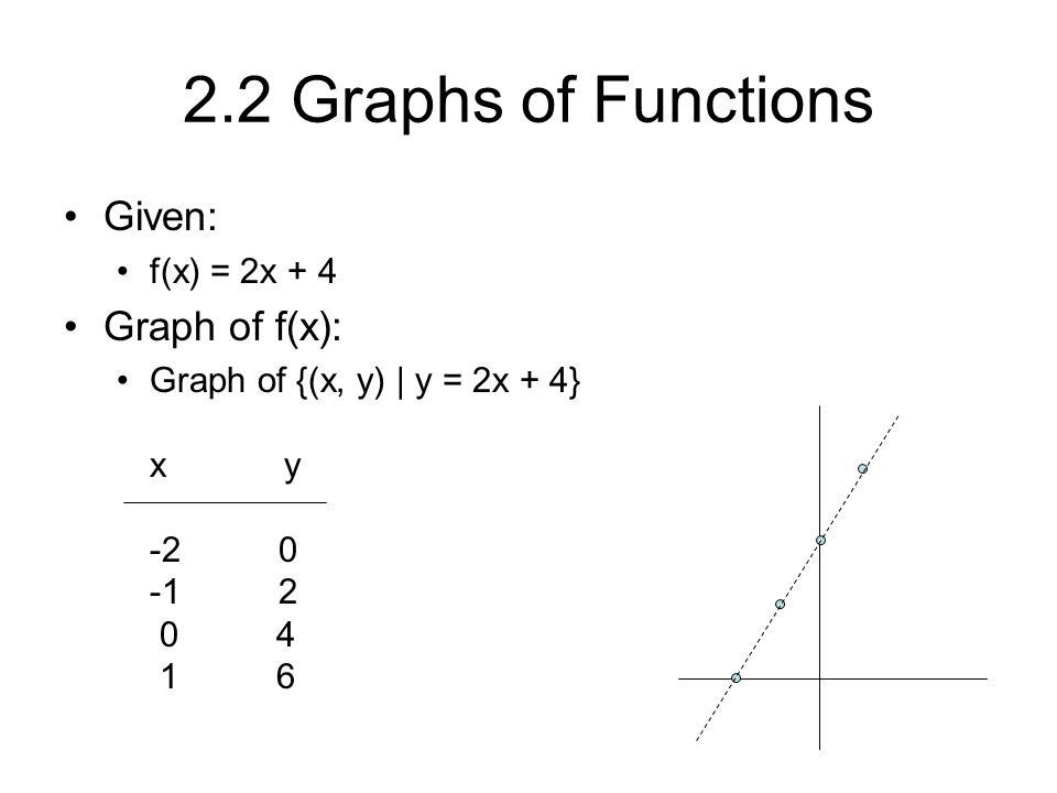 2.2 Graphs of Functions Given: Graph of f(x): f(x) = 2x + 4