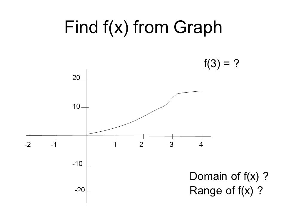 Find f(x) from Graph f(3) = Domain of f(x) Range of f(x) 20 10
